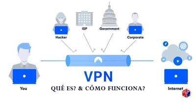 Protege tus datos personales con VPN