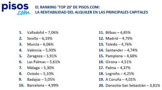 Valencia es la cuarta capital de España más atractiva para los inversores inmobiliarios