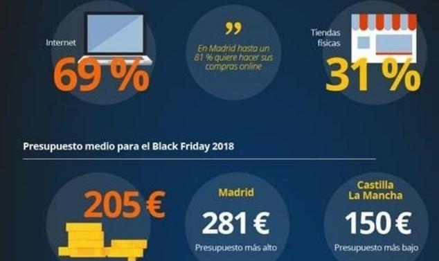 Cuatro de cada diez españoles realizarán compras impulsivas durante el Black Friday 2019