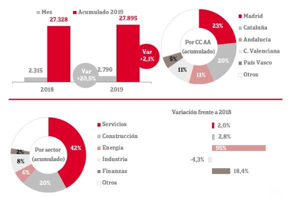 La disolución de empresas aumenta un 2,1% en los diez primeros meses de 2019