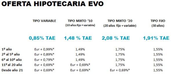 EVO banco lanza la hipoteca fija a 30 años más barata del mercado