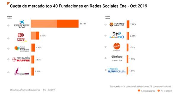 """La Caixa"""" líder del ranking de fundaciones en redes sociales"""