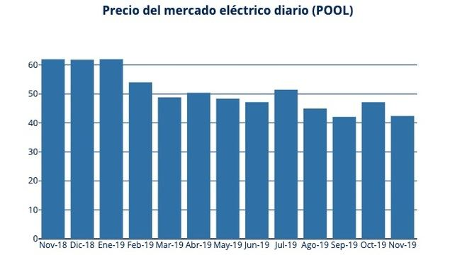 El precio de la luz baja un 11% con más viento y menos gas