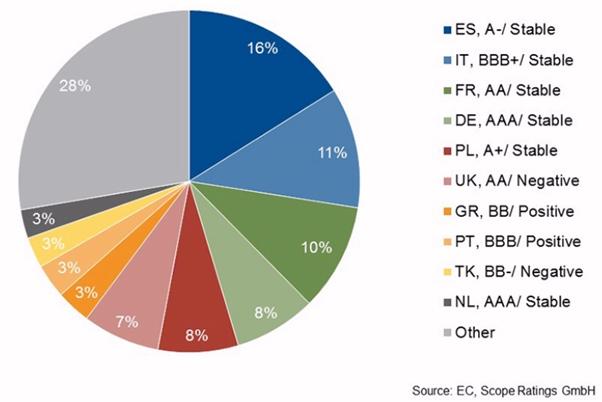 Los 10 países que más financiación reciben del BEI.