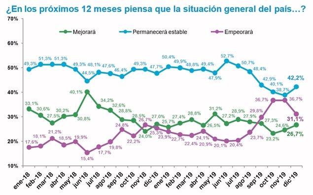 Aumenta el porcentaje de españoles que piensa que la situación general mejorará