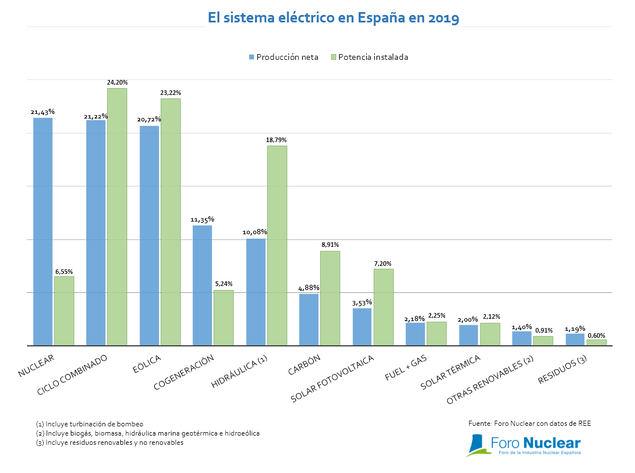 Las centrales nucleares lideran la producción con el 21,43% de la electricidad generada
