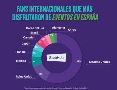 España se consolida como un destino clave para los asistentes internacionales para disfrutar de eventos en vivo