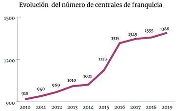 Madrid continua sumando redes de franquicia y se sitúa en las 485