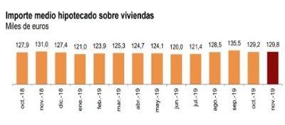 Hipotecas: la moderación se impone, pero Madrid y Cataluña siguen a la baja