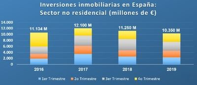 Las inversiones inmobiliarias españolas cayeron casi un 9% interanual en 2019