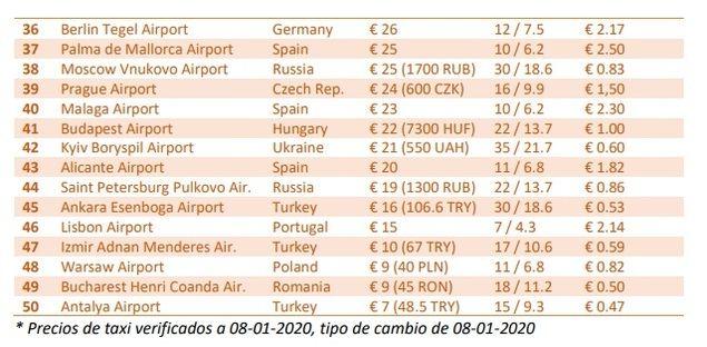 Las tarifas de taxi aumentan en los aeropuertos europeos