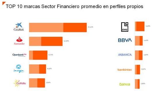 CaixaBank , Santander y Open Bank, líderes en redes sociales del sector financiero 2019