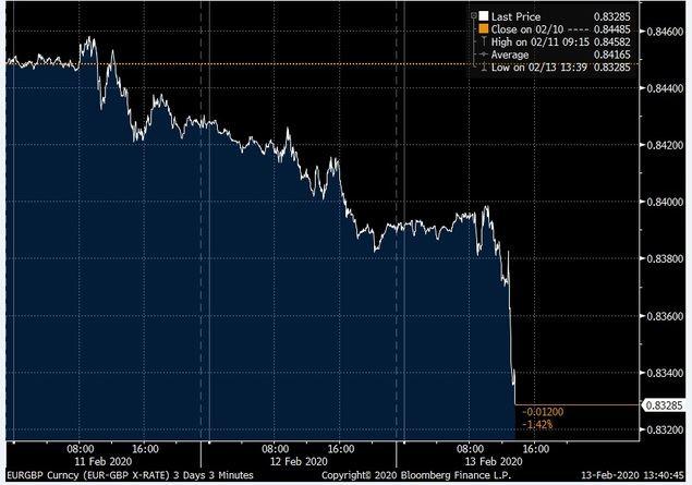 Las pérdidas del EURGBP tras el nombramiento de un nuevo Ministro de Finanzas en el UK lidera hoy la trayectoria pesimista de la moneda única.