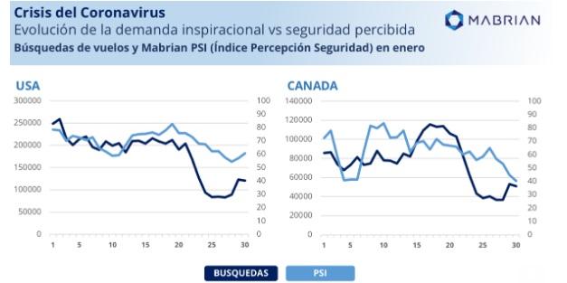 El mercado emisor de EEUU se desploma mientras Europa se mantiene expectante, consecuencias del Coronavirus