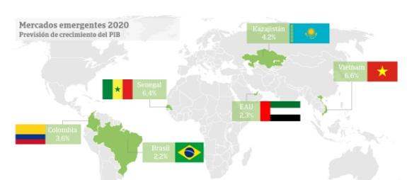 Seis emergentes para los exportadores en 2020