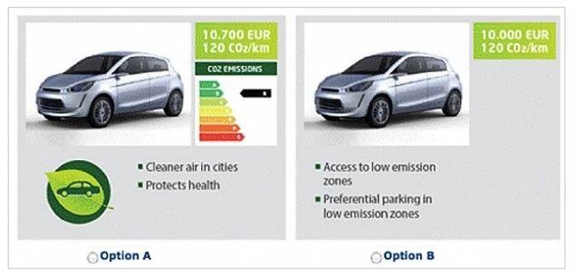 Solo uno de cada diez europeos pagaría más por la compra de un coche ecológico