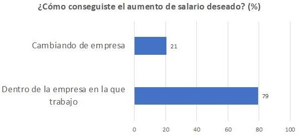 Uno de cada cinco españoles ocupados consigue el aumento salarial deseado cambiando de empresa