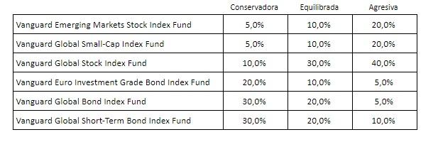 Fundsfy suma los Fondos Vanguard a su plataforma de ahorro haciéndolos accesibles a todo el mundo