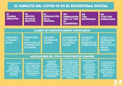 El Covid-19 dispara en un 136% los beneficios de los negocios que invierten en marketing digita