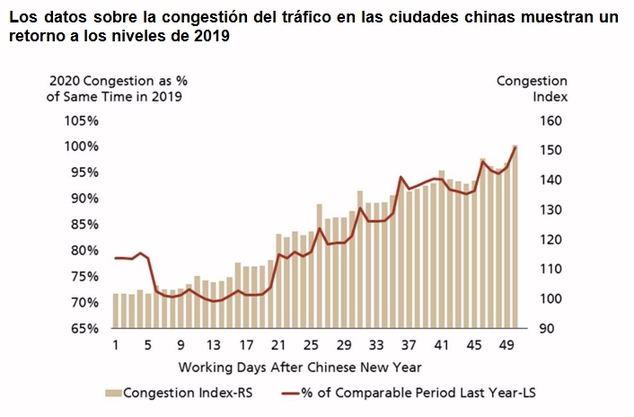 Inversión directa en China - ¿por qué y por qué ahora?