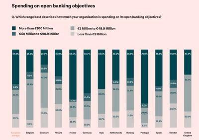 Inversión en objetivos de banca abierta por país