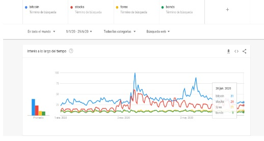 Google trends,  bitcoin, stocks, forex, bonds