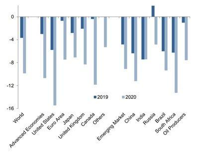 Déficit presupuestario como% del PIB