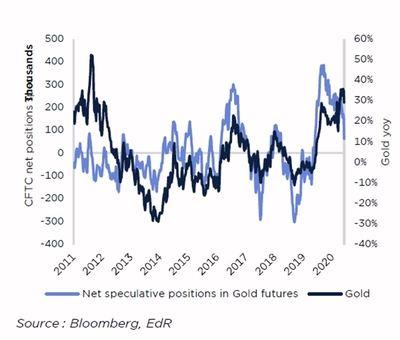 El oro, fuente de rentabilidad en el entorno post-Covid