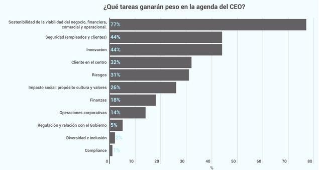 ¿Cómo es el CEO V.0 que necesitarán las empresas en el entorno pos crisis?