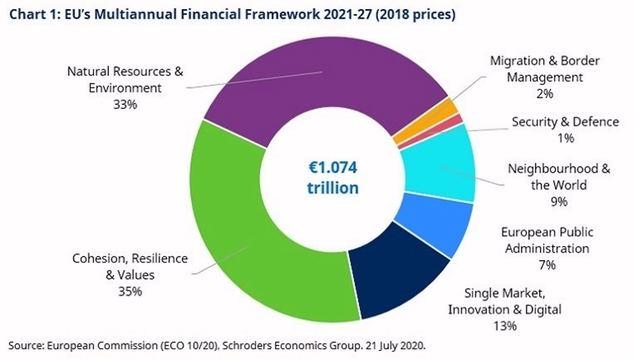 La UE da un gran salto y se acerca a la unión fiscal