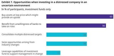 El 63% de los fondos de inversión detecta oportunidades en compañías