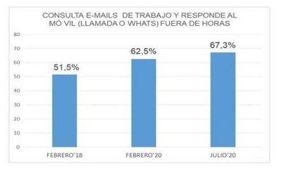Tres de cada diez españoles afirma que el teletrabajo dificulta la desconexión digital