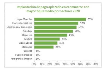Solo cuatro de cada diez comercios online en España disponen de soluciones de pago aplazado