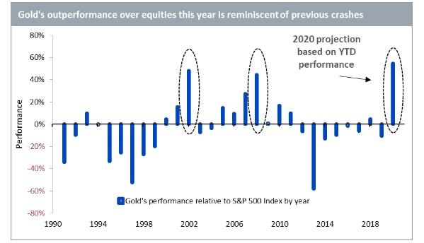 La barra de 2020 es la cifra anualizada del rendimiento superior hasta el 27 de julio de 2020