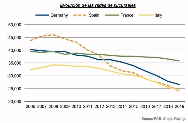 Fusiones y adquisiciones en la banca española: el objetivo es alcanzar el siguiente nivel de eficiencia