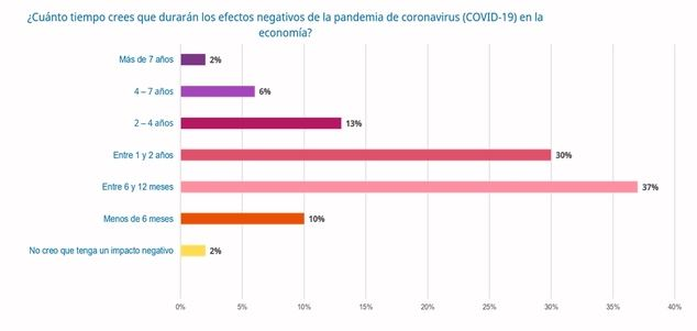 El 67% de los españoles piensa que el impacto económico del Covid-19 durará entre 6 meses y dos años