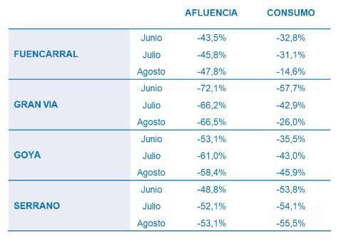 Los madrileños compensaron con su consumo la ausencia de turistas en agosto