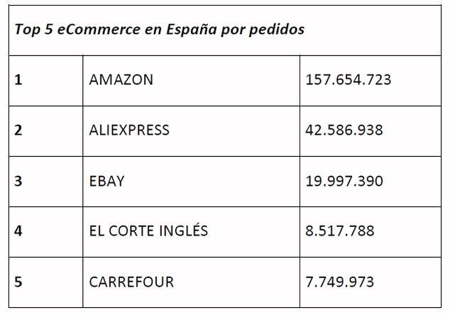 El 75% de la facturación del retail online de España se centra en solo 300 ecommerce