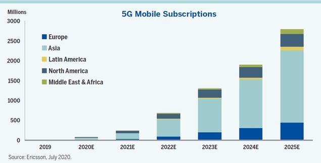 Invertir en 5G, la tecnología que cambiará las comunicaciones