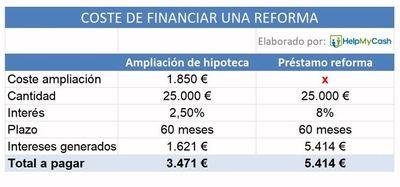 Reformas integrales: ¿sale más barato una ampliación de hipoteca o un préstamo personal?