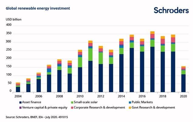 Siete razones que explican la fortaleza de las inversiones 'verdes' durante la pandemia