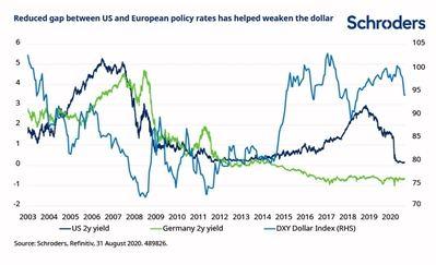 ¿Por qué el dólar podría seguir cayendo?