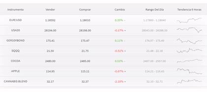 Algunos activos de CAPEX.com.