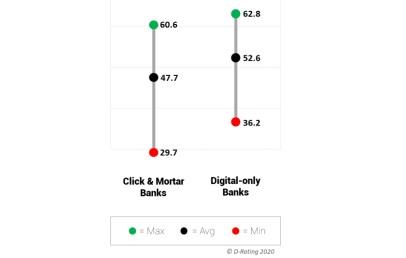 Los bancos españoles, entre los más digitalizados de Europa