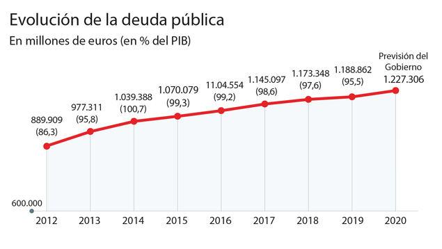 La deuda pública de las cuatro economías más grandes de la eurozona seguirá siendo elevada a largo plazo