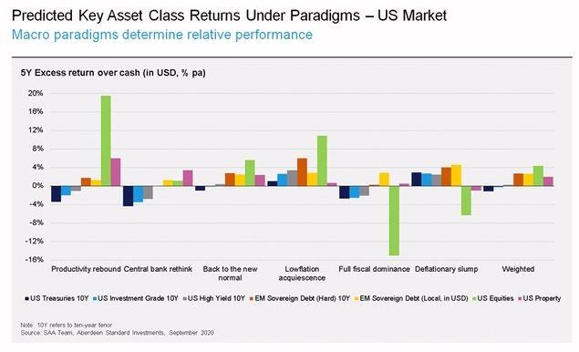 Perspectivas para los activos en el mundo post-Covid