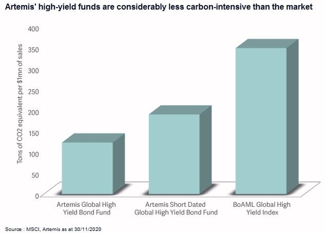 High yield bonds: a substantial opportunity for investors in 2021