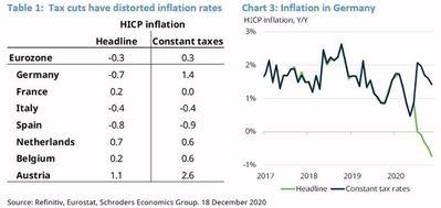 ¿Ha vuelto la deflación a Europa?