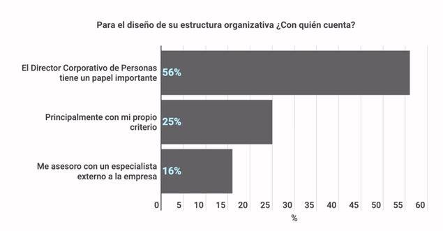 Un 45% de las empresas han realizado cambios de envergadura en su estructura organizativa con motivo del Covid