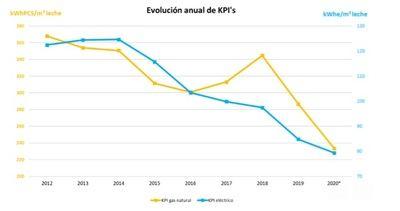 EDF Fenice mejora un 35% la eficiencia energética de Pascual